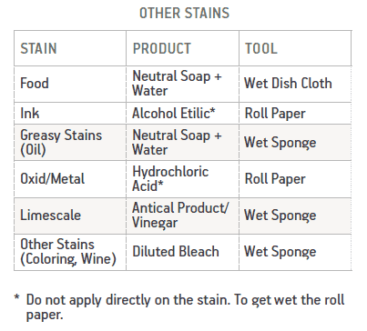 Other Stains